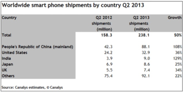 India is now the world's third-largest smartphone market: Report