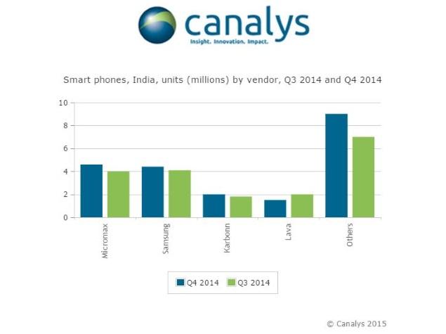 canalys_smartphone_info.jpg