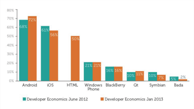 Android, iOS lead developer mindshare;Tablets becoming more relevant: Developer Economics Report 2013