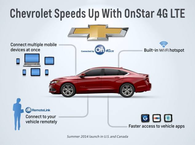 Chevrolet to launch 4G-connected cars in 2014, powered by GM's OnStar service