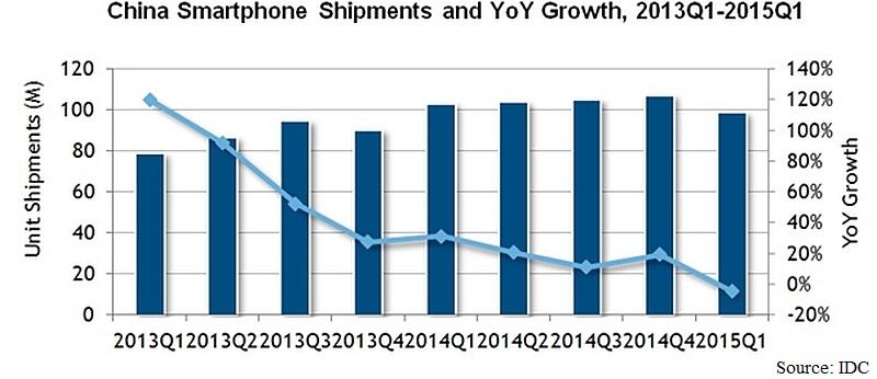 china_smartphone_shipments_IDC.jpg