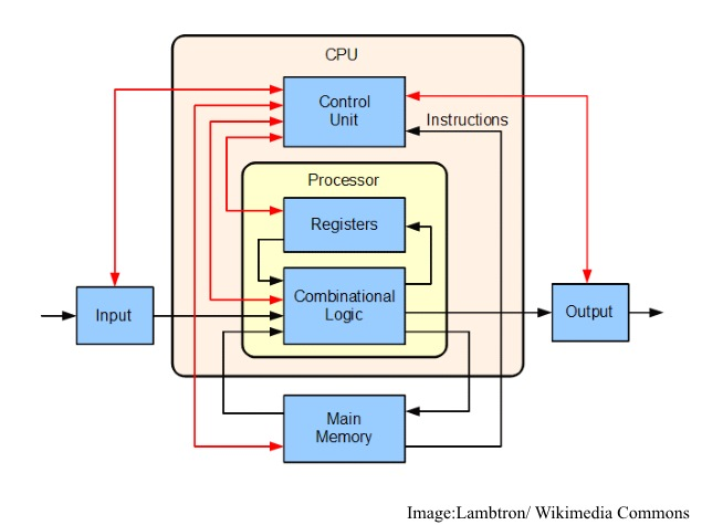 cpu_basic_wikimediacommons.jpg