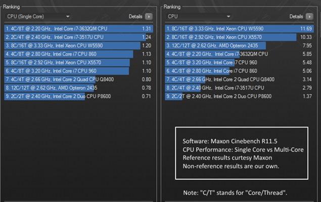 cpu_benchmark_resutlts_ojassarup.jpg