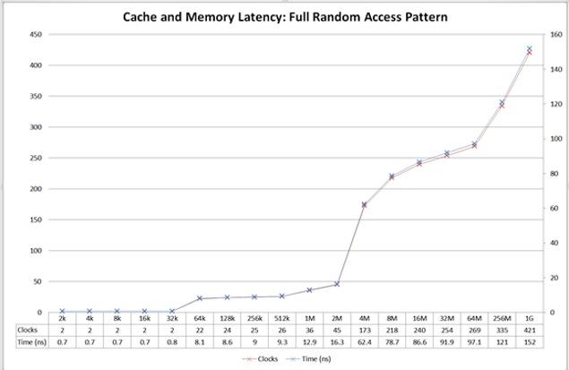 cpu_cache_graph_ojassarup.jpg