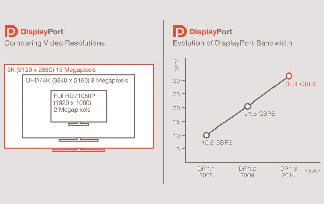 DisplayPort 1.3 Standard Announced With 5K Display Support and More