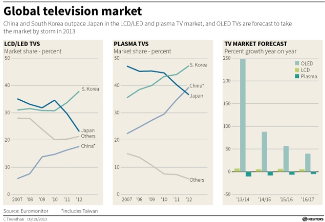 global-tv-market-graph-635.jpg