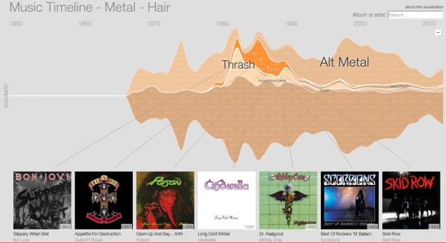Google Music Timeline unveiled, plots the history of modern music