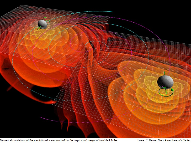 Gravitation Waves: A 100-Year Odyssey
