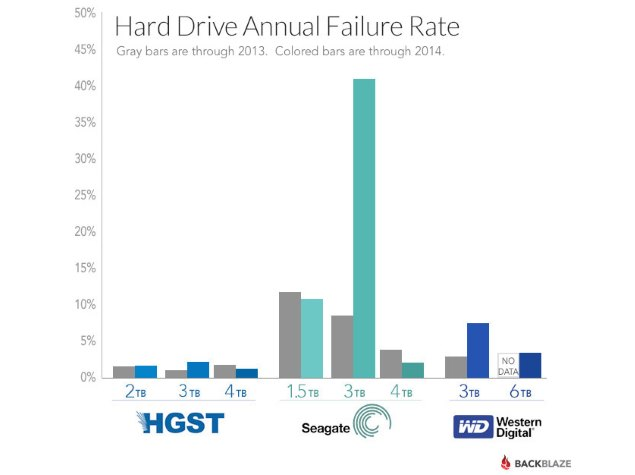 Seagate 4TB Drives More Reliable Than 3TB; HGST the Safest ...
