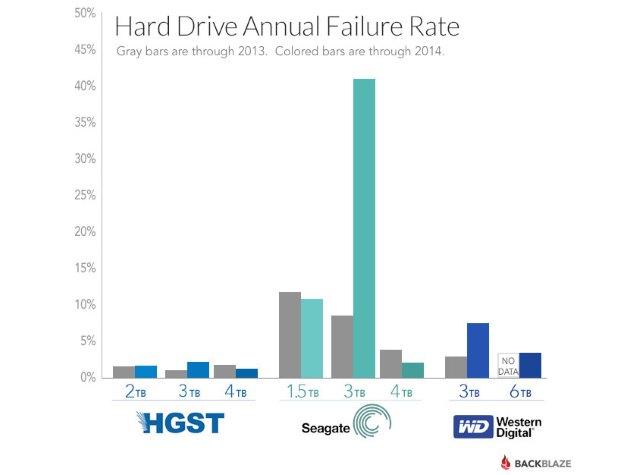 Seagate 4TB Drives More Reliable Than 3TB; HGST the Safest: Backblaze