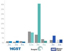 Seagate 4TB Drives More Reliable Than 3TB; HGST the Safest: Backblaze