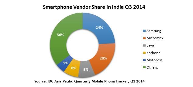 idc_smartphone_market_share_india_data_press.jpg