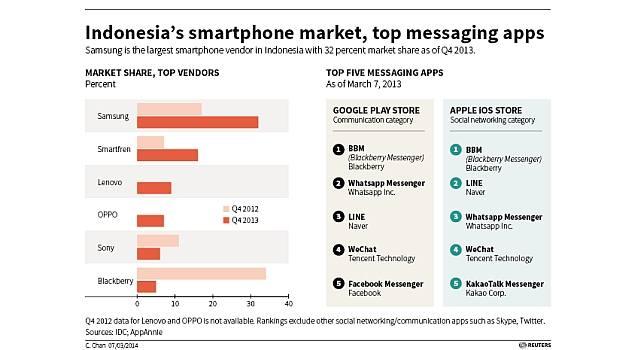 indonesia_smartphone_market_top_messaging_apps_grahic_reuters.jpg