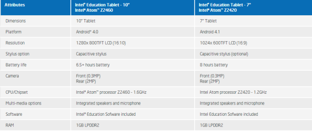 Intel launches Android-based Education Tablets with Atom processor