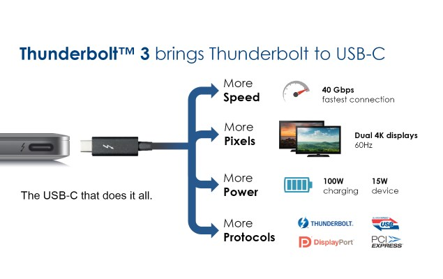 Intel Announces Thunderbolt 3 With 40Gbps Bandwidth, USB Type-C Connector