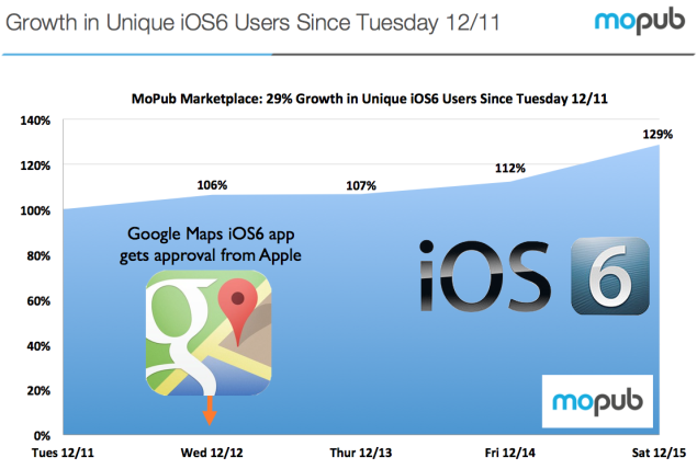 iOS 6 adoption reportedly sees an uptick after Google Maps release
