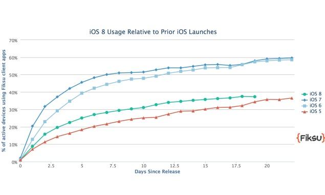 iOS 8 Adoption Lags Behind iOS 7; iPhone 6 Outpaces Predecessors: Report