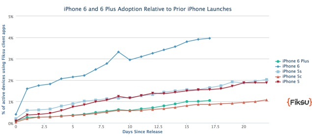 iphone_6_adoption_graph_fiksu.jpg