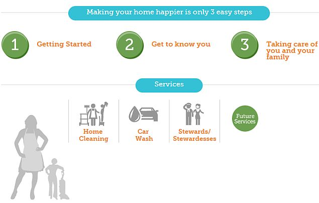 A Crowdfunding Project to Make Domestic Chores Simple, and Help the Underprivileged
