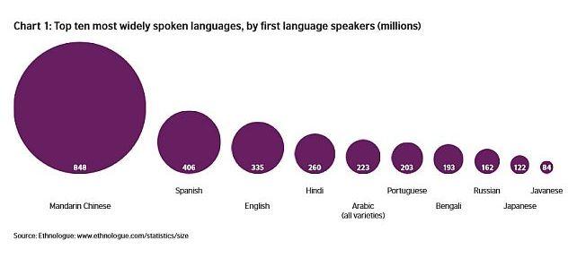 languages_chart_BritishCouncil.jpg