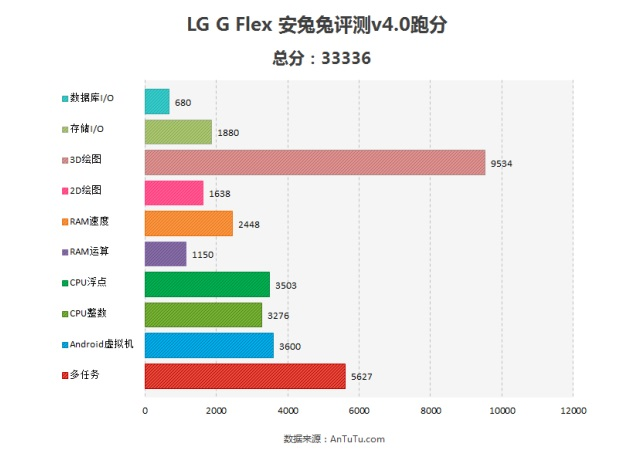 LG 'G Flex' AnTuTu benchmarks spotted, reveal performance and specifications