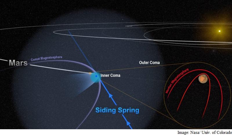 When a Comet Flyby Wreaked Havoc Around Mars