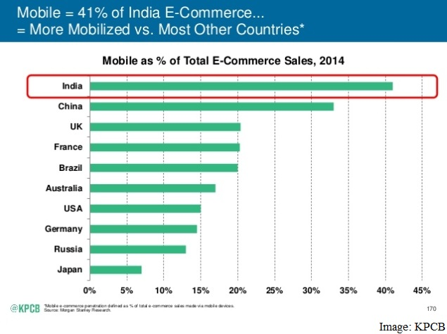 India Tops Mobile-Commerce, Leads Mobile Usage: Meeker Report