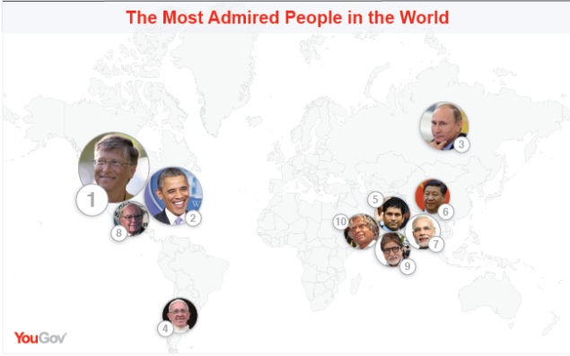Bill Gates tops list of most admired people in the world: Poll