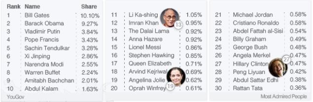 most-admired-people-list.jpg