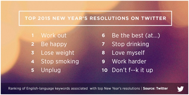 'Work Out' Tops the List of Twitter's New Year 2015 Resolutions