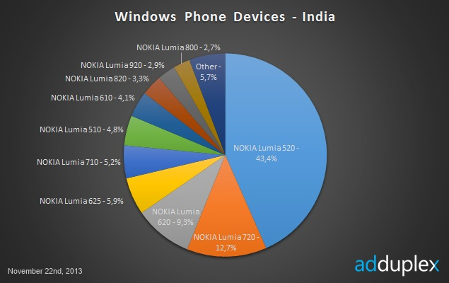 Nokia's Lumia 520 helps it continue to dominate Windows Phone market: Report