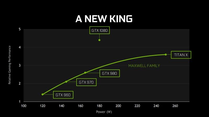 nvidia_geforce_gtx_1080_graph_slide_ndvidia.jpg