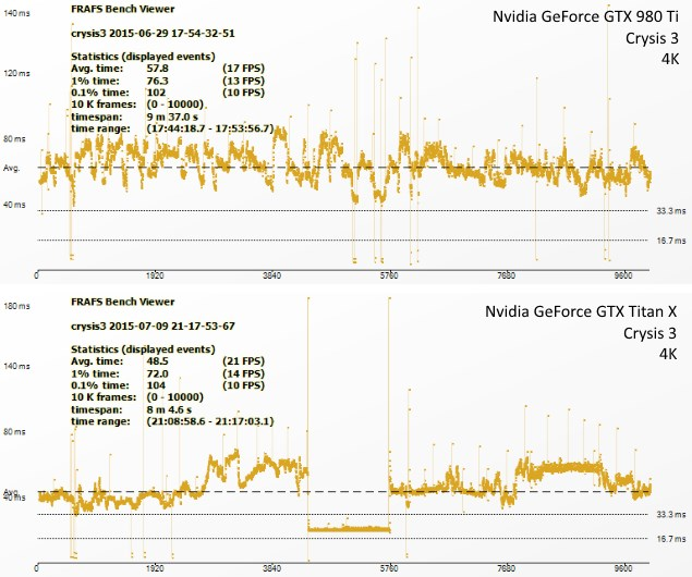 nvidia_geforce_gtx_titanx_980ti_crysis3_ndtv.jpg