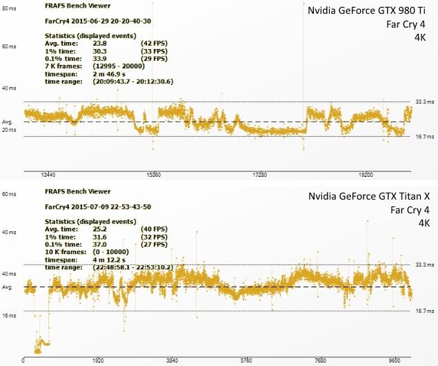 nvidia_geforce_gtx_titanx_980ti_farcry4_ndtv.jpg