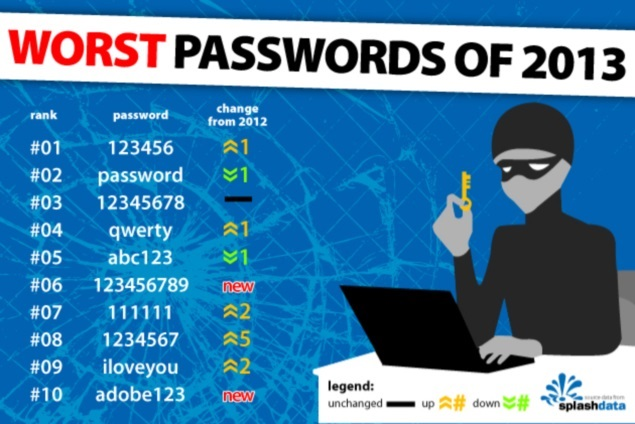 Annual 'Worst Passwords' revealed - the winner is 123456