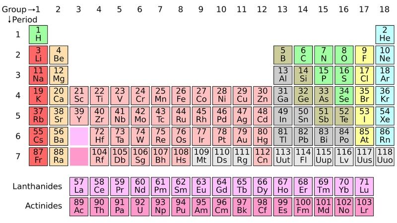 'Nihonium', 'Moscovium', Among New Periodic Element Names