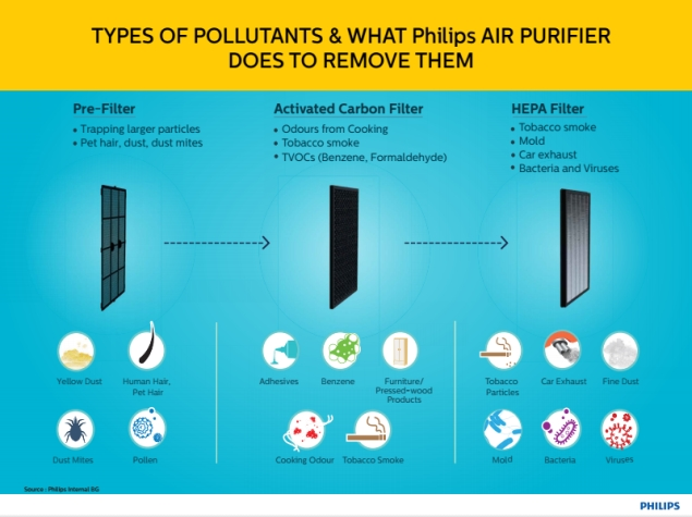 philips_how_purifiers_work.jpg