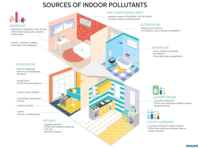philips_indoor_air_pollutants.jpg