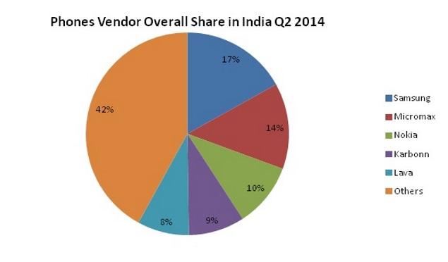 phone_vendor_pie_chart.jpg