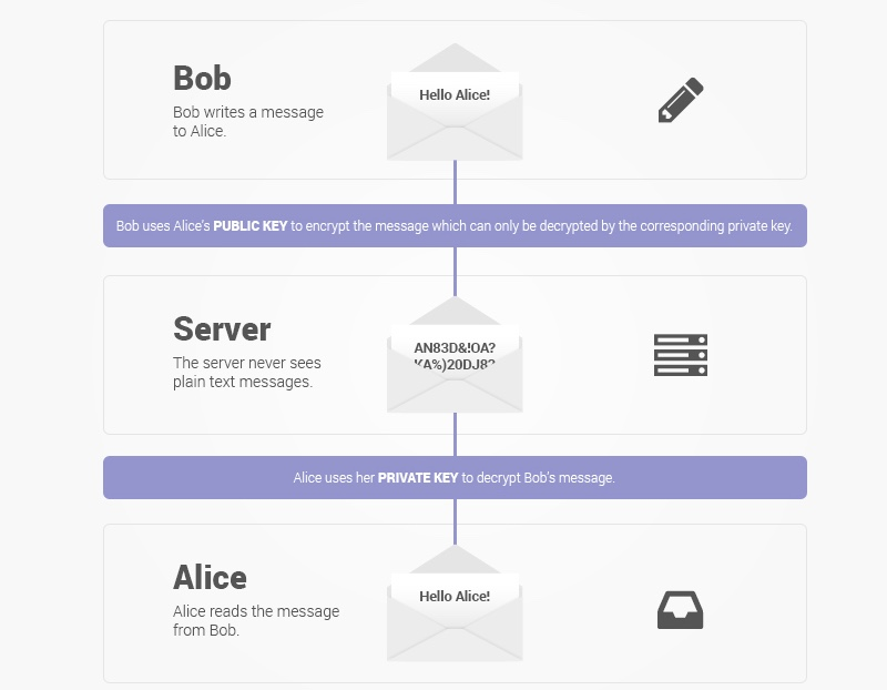 ProtonMail End-to-End Encrypted Email App Now Available to All on
