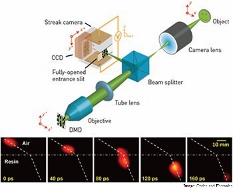 New Camera Can Take Images at Speed of Light