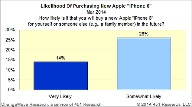 iPhone 6 interest at record levels thanks to 'large screen' rumours: Survey