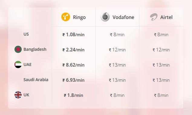 ringo_calling_rates.jpg