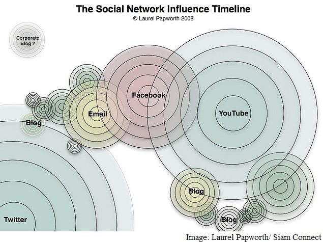Timing Vital to Leverage Social Media Marketing: Study