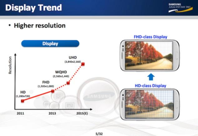 Samsung reveals plans for 560 ppi and UHD display smartphones, custom ARM CPU