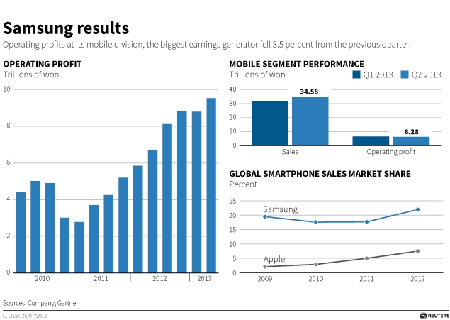 Samsung to invest in chips, panels as smartphone growth ...