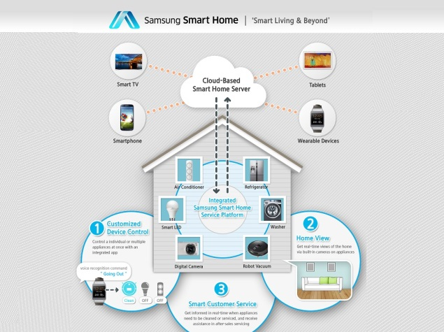 samsung smart home service for home devices to be showcased at ces 2014 technology news. Black Bedroom Furniture Sets. Home Design Ideas