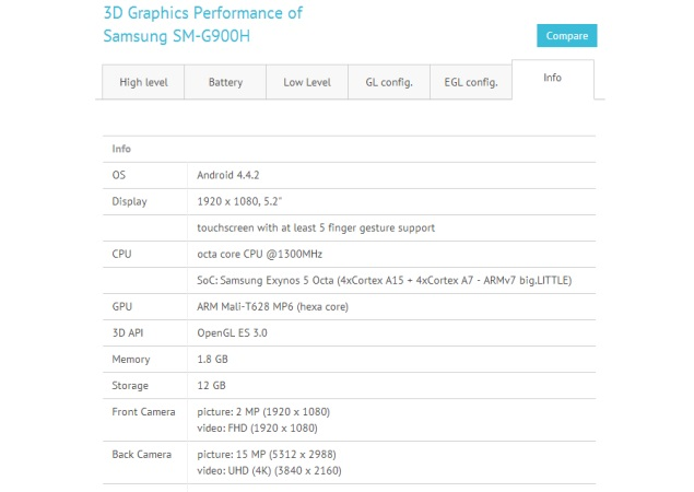 Samsung Galaxy S5 octa-core Exynos variant spotted in benchmark results