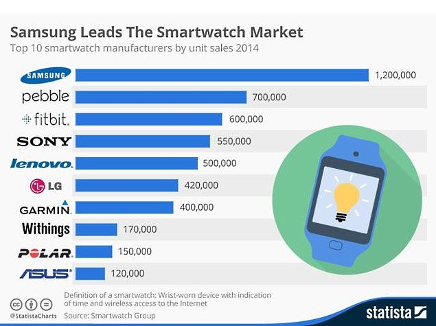 Samsung Tops Smartwatch Sales in 2014 With 1.2 Million Units: Statista