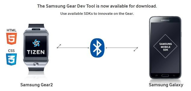 Samsung lures developers with $1.25 million prize for Gear App Challenge